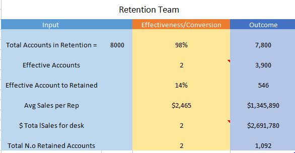 retention sales example