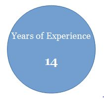 years of expertise